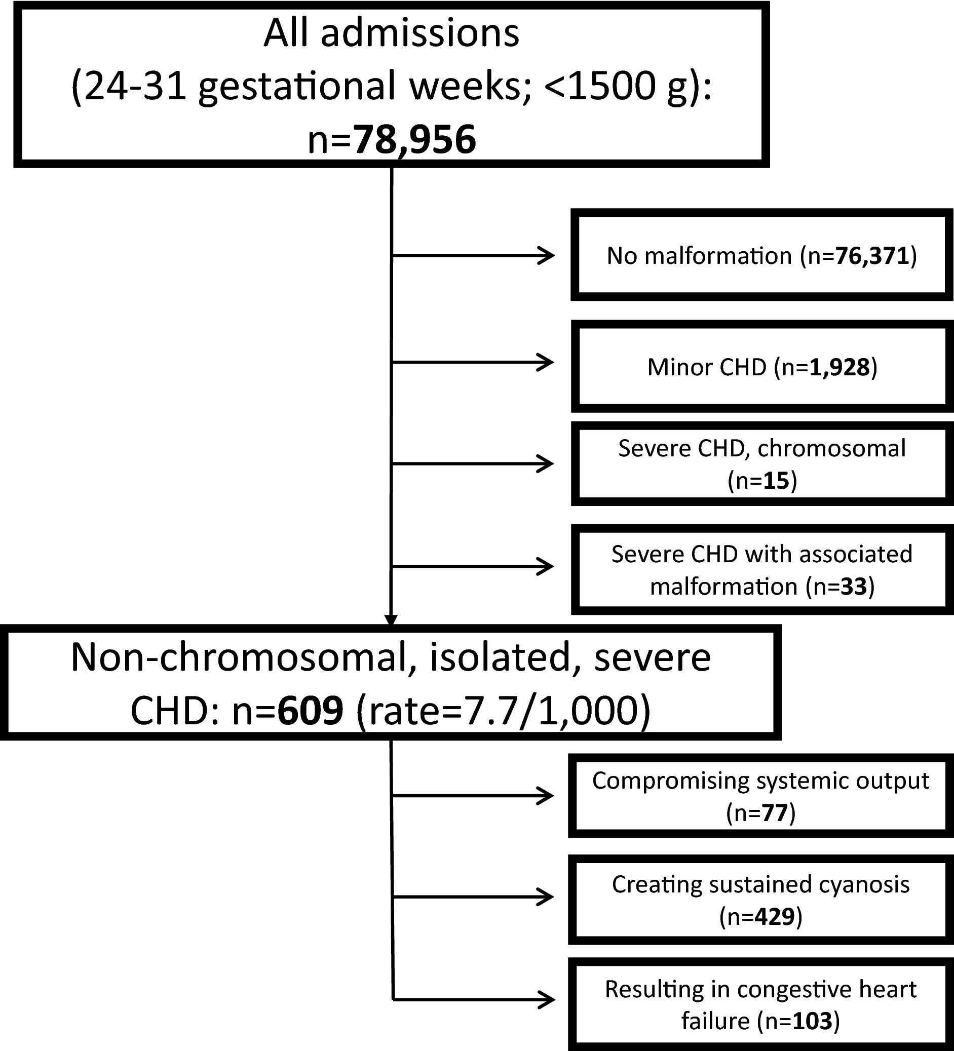 Neonatal Outcomes In Very Preterm Infants With Severe Congenital Heart Defects An International Cohort Study Journal Of The American Heart Association