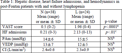 Abstract 15641: Lymphopenia is a Marker for Hepatic Disease Severity and  Heart Failure Independent of Hemodynamics in Fontan Subjects | Circulation