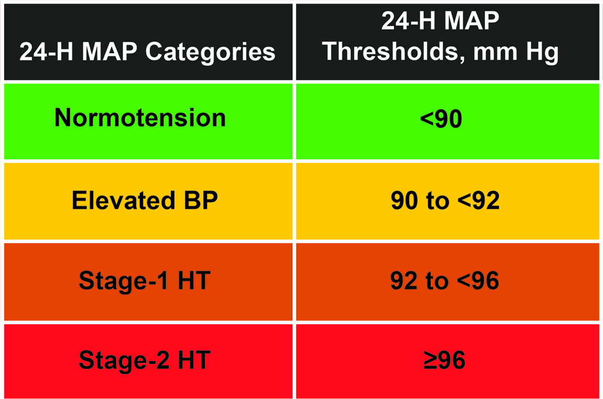 Association of Fatal and Nonfatal Cardiovascular Outcomes With 20 ...