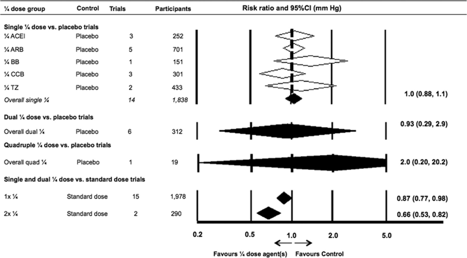 Efficacy and Safety of Quarter-Dose Blood Pressure–Lowering Agents    Hypertension