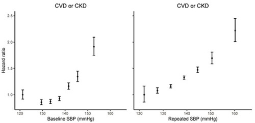 Association Of Blood Pressure And Risk Of Cardiovascular And Chronic Kidney Disease In Hong Kong Hypertensive Patients Hypertension