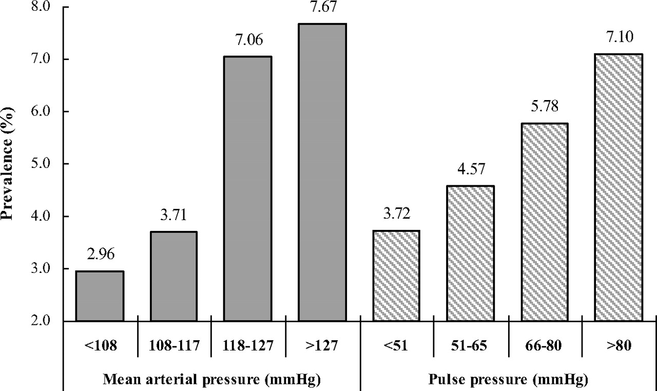 Pulse Pressure And Mean Arterial Pressure In Relation To Ischemic Stroke Among Patients With Uncontrolled