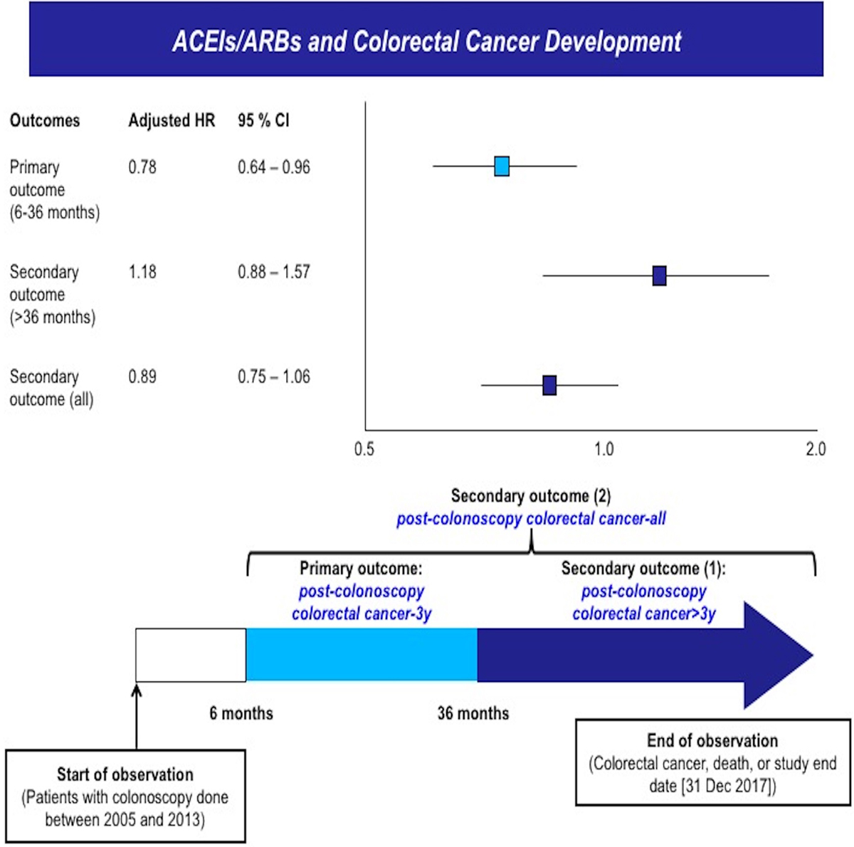 Ace Angiotensin Converting Enzyme Inhibitors Angiotensin Receptor Blockers Are Associated With Lower Colorectal Cancer Risk Hypertension