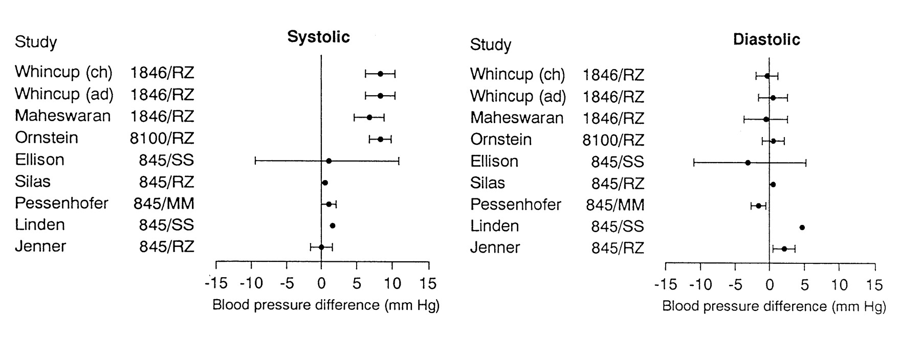Blood Pressure Measurement In Childhood Epidemiological Studies