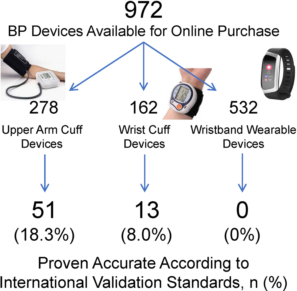 Nonvalidated Home Blood Pressure Devices Dominate the Online ...