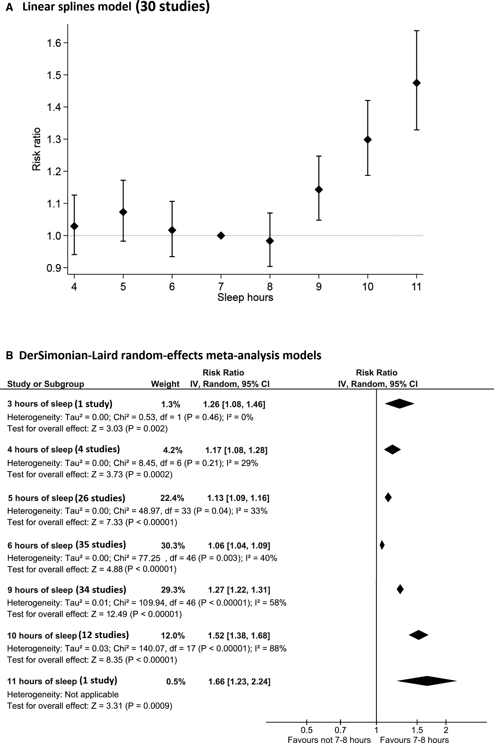 Self Reported Sleep Duration And Quality And Cardiovascular