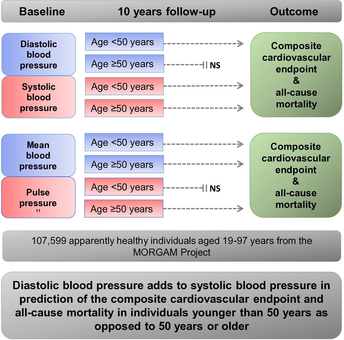 Predictive Importance of Blood Pressure Characteristics With ...