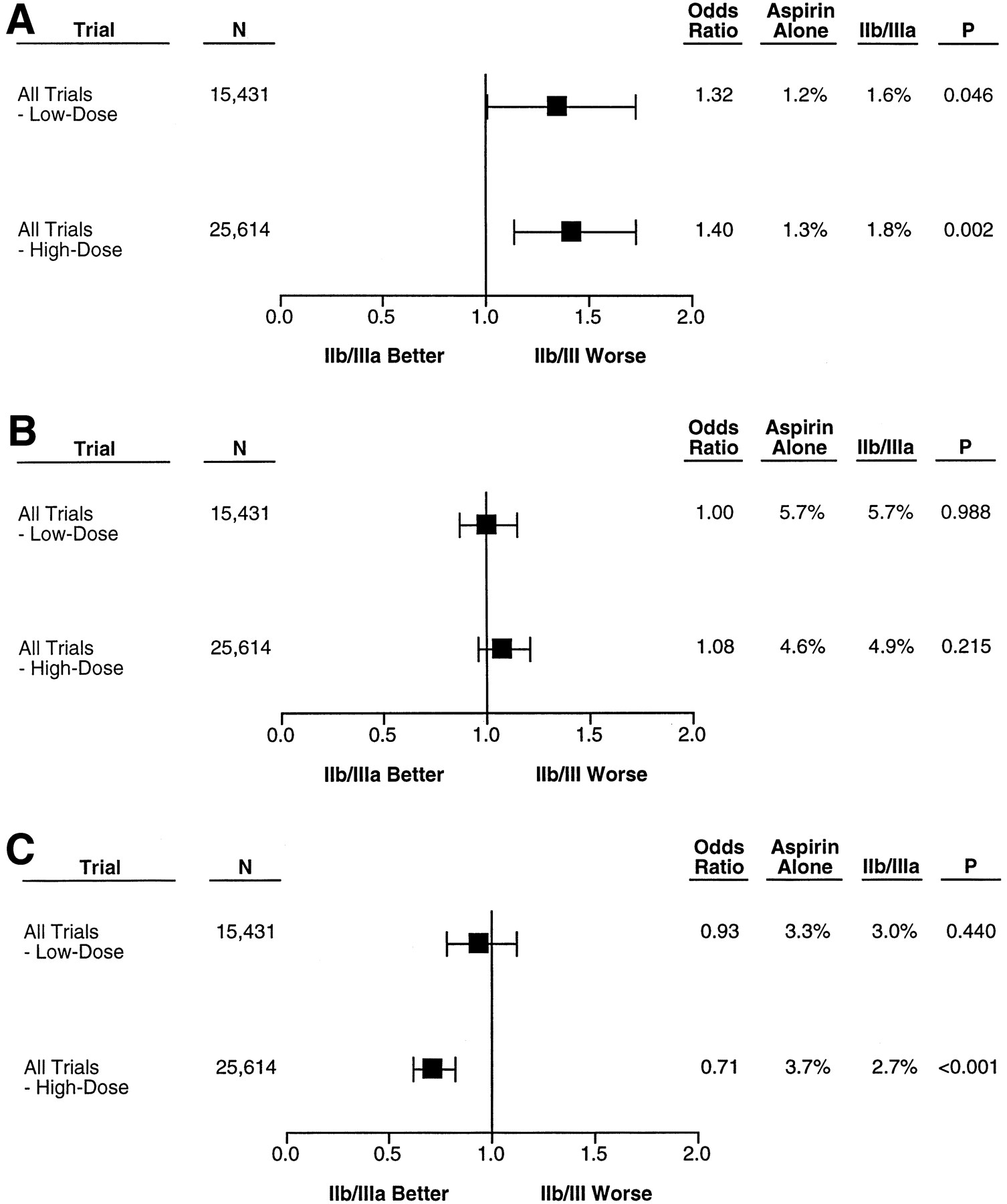 Increased Mortality With Oral Platelet Glycoprotein IIb