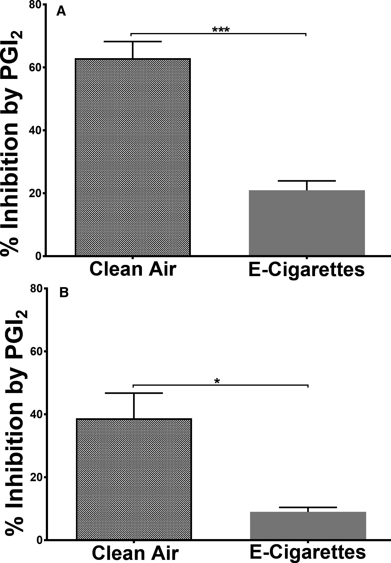 Short‐Term E‐Cigarette Exposure Increases The Risk Of