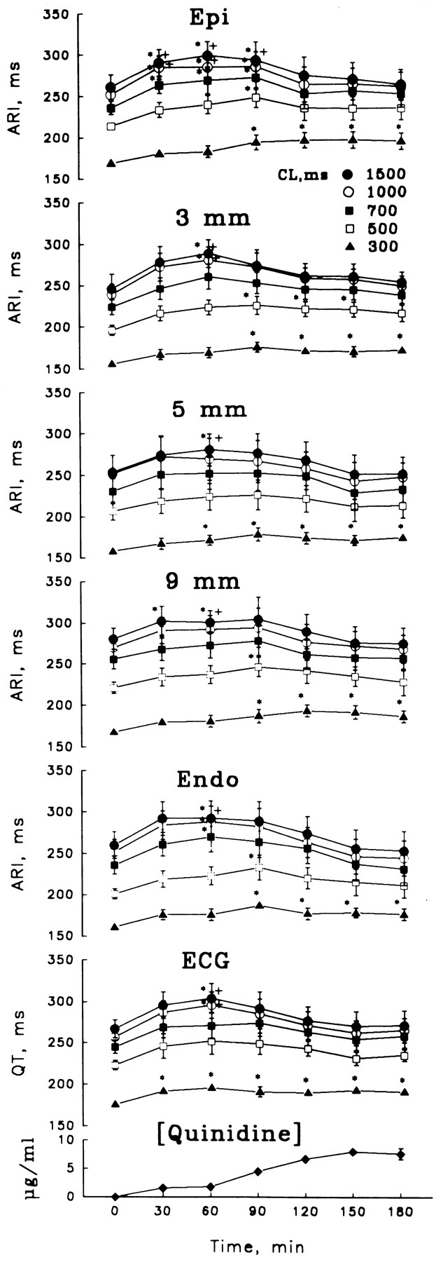 Effects of Quinidine on Repolarization in Canine ...