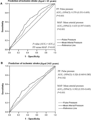 Pulse Pressure And Mean Arterial Pressure In Relation To Ischemic
