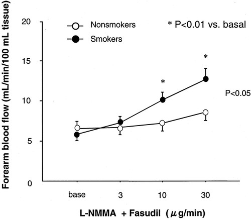 Smoking Activates Rho-Kinase in Smooth Muscle Cells of Forearm ...
