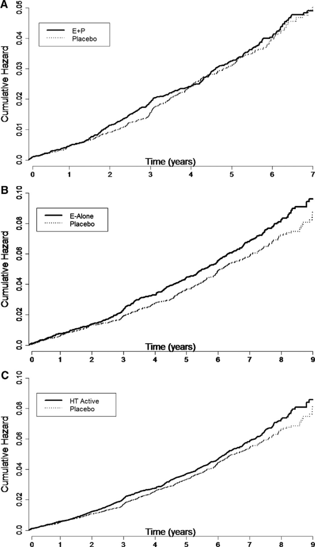 Effects of Postmenopausal Hormone Therapy on Incident Atrial Fibrillation |  Circulation: Arrhythmia and Electrophysiology