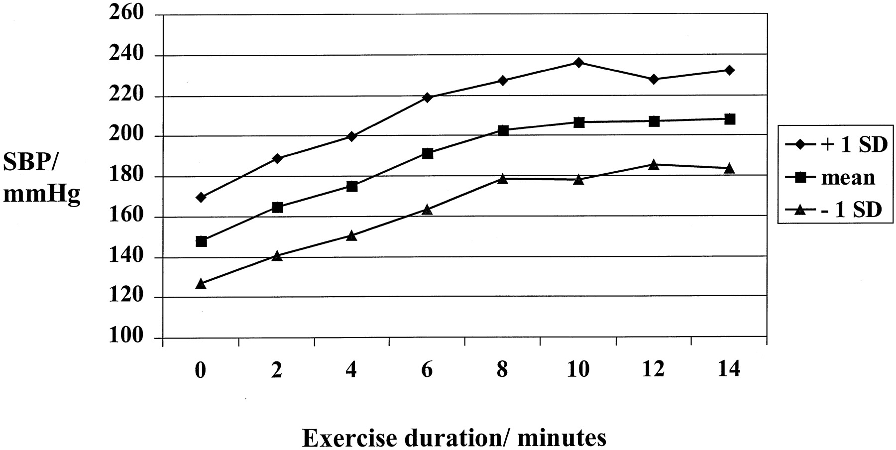 does blood pressure raise with exercise