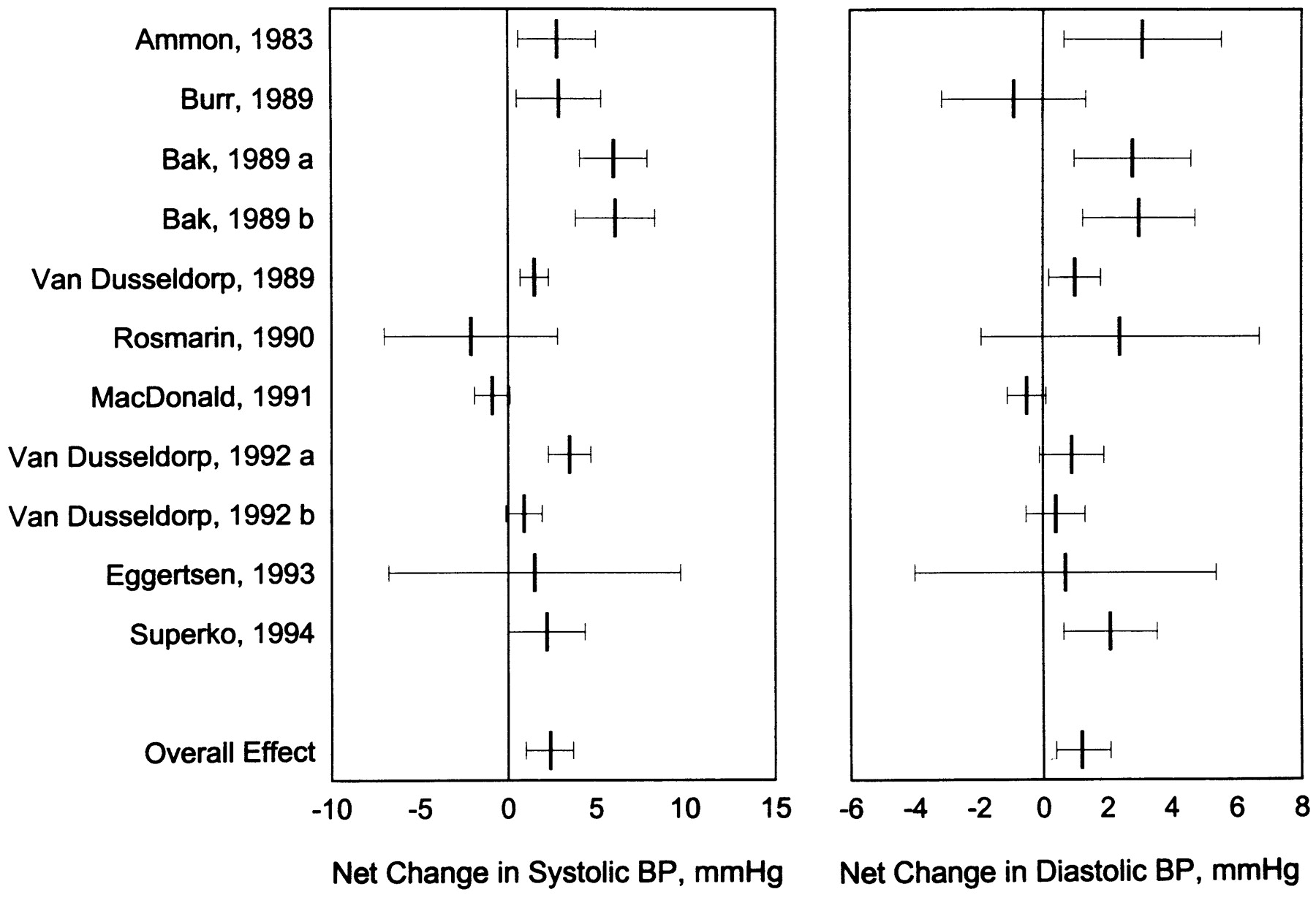 The Effect Of Chronic Coffee Drinking On Blood Pressure Hypertension