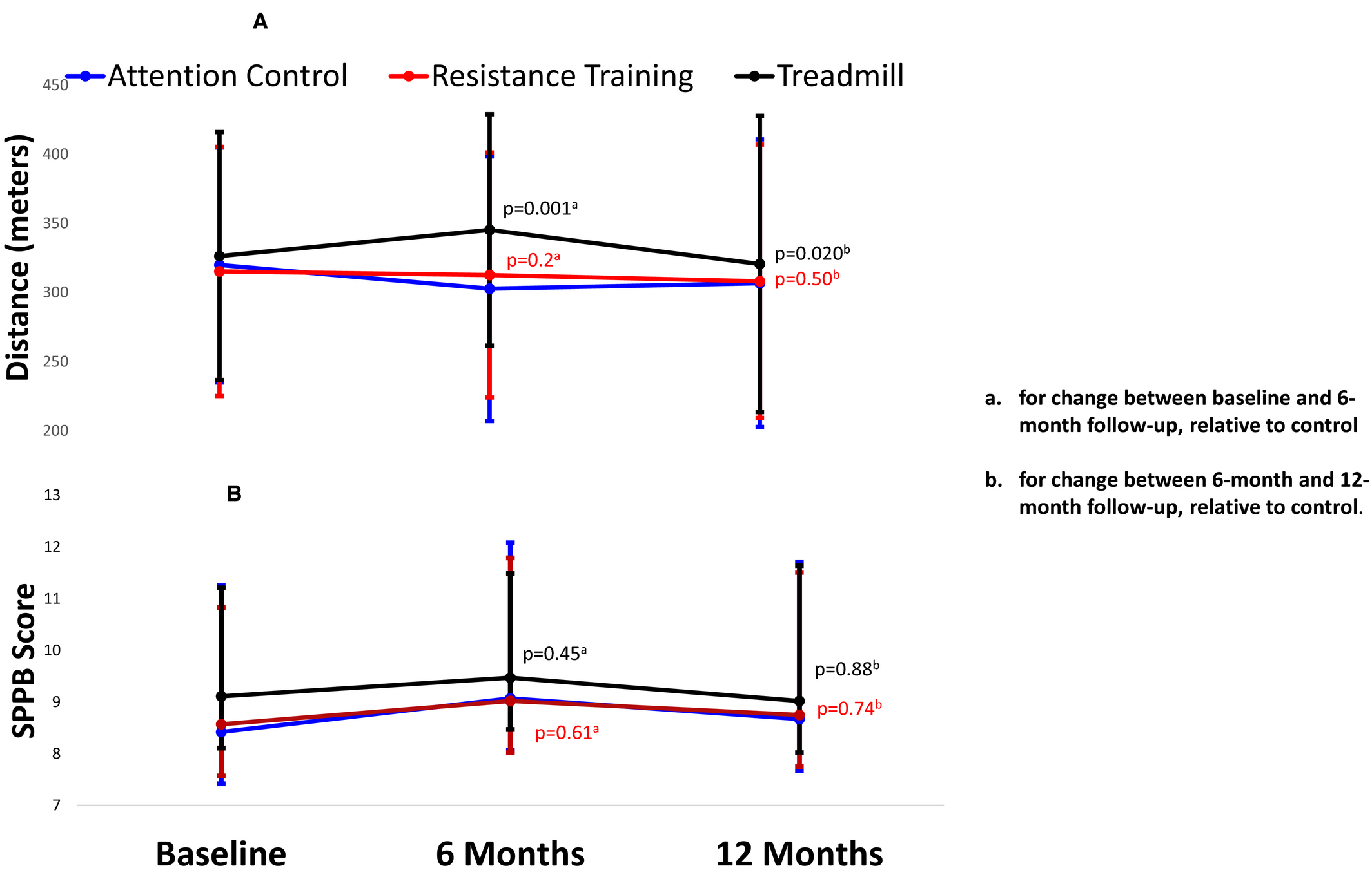 Durability of Benefits From Supervised Treadmill Exercise in ...
