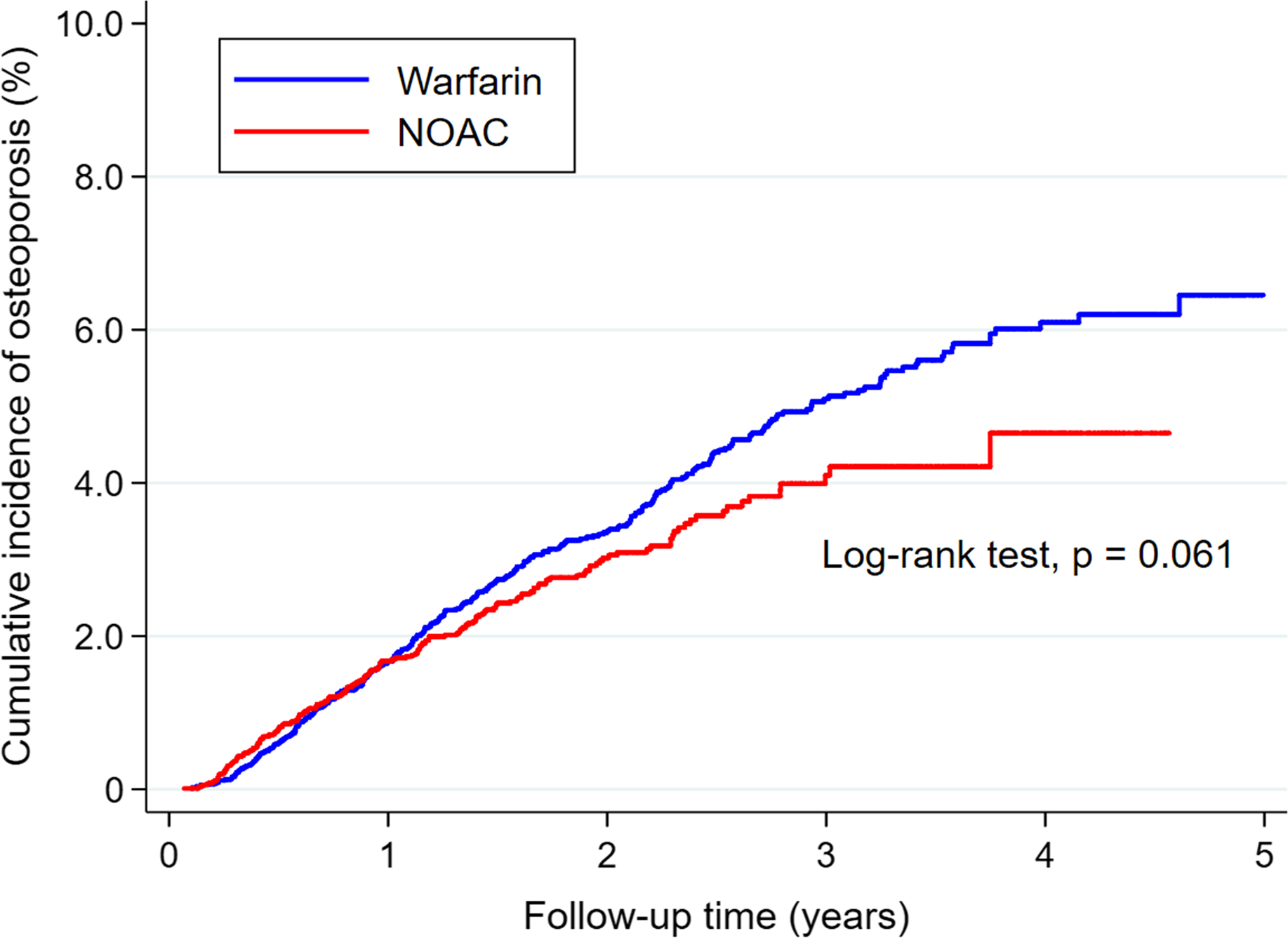 Risk Of Osteoporosis In Patients With Atrial Fibrillation Using Non Vitamin K Antagonist Oral Anticoagulants Or Warfarin Journal Of The American Heart Association