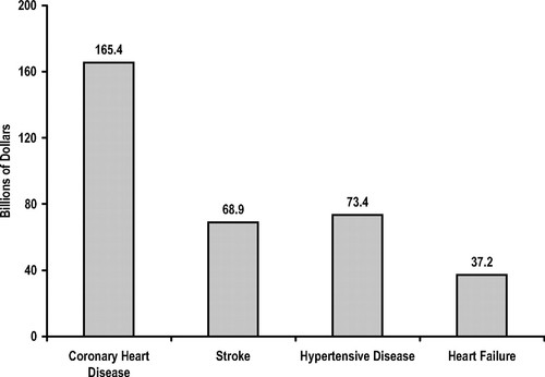 coronary heart disease statistics us