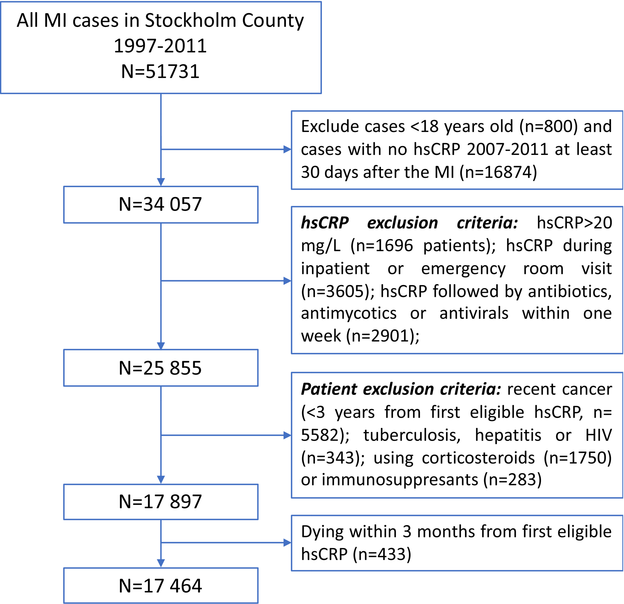 Hscrp Level And The Risk Of Death Or Recurrent Cardiovascular Events In Patients With Myocardial Infarction A Healthcare Based Study Journal Of The American Heart Association