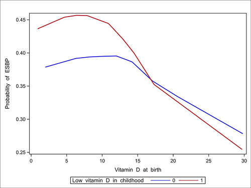 Vitamin D Trajectories From Birth To Early Childhood And Elevated