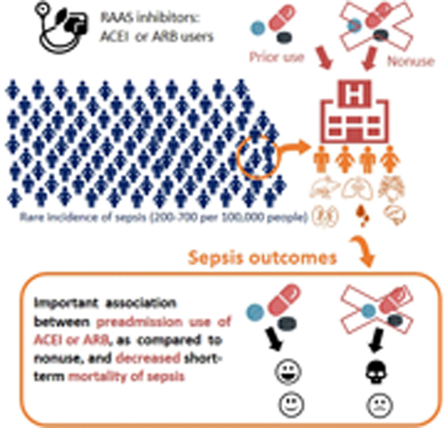 Effect Of Renin Angiotensin Aldosterone System Inhibitors On Short Term Mortality After Sepsis Hypertension