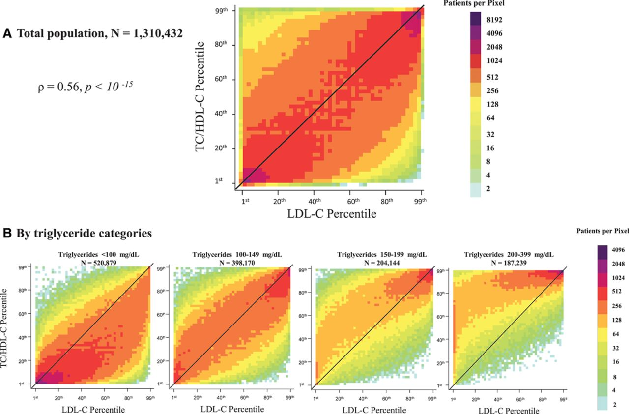 Patient Level Discordance In Population Percentiles Of The Total