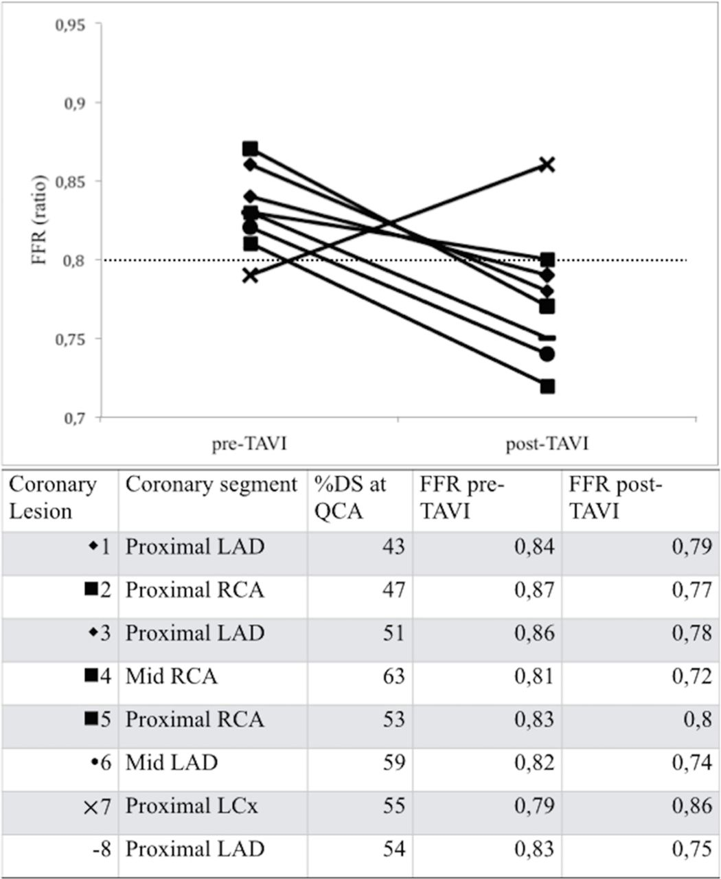 Functional Assessment of Coronary Artery Disease in Patients