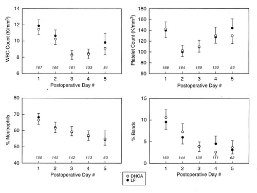 Postoperative Course and Hemodynamic Profile After the