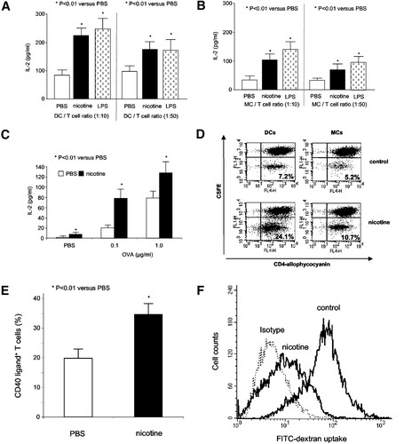 Nicotine Strongly Activates Dendritic Cell–Mediated Adaptive