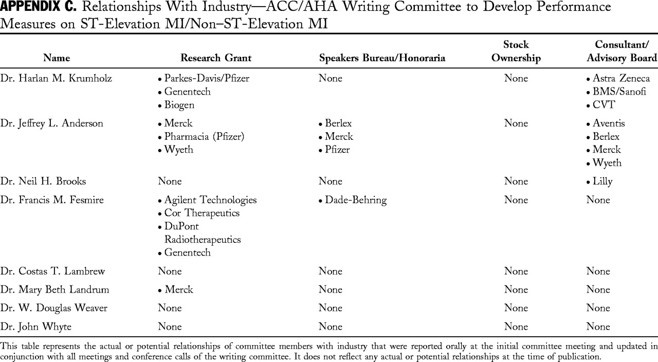 ACC/AHA Clinical Performance Measures for Adults With ST