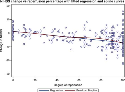 Influence of Penumbral Reperfusion on Clinical Outcome
