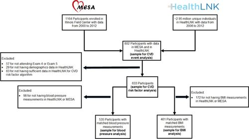 Validity of Cardiovascular Data From Electronic Sources | Circulation