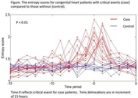 Abstract 20169: A Novel Early Warning System to Predict Critical