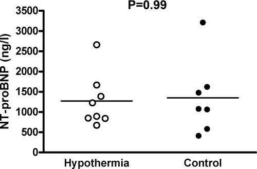 A Pilot Study of Rapid Cooling by Cold Saline and