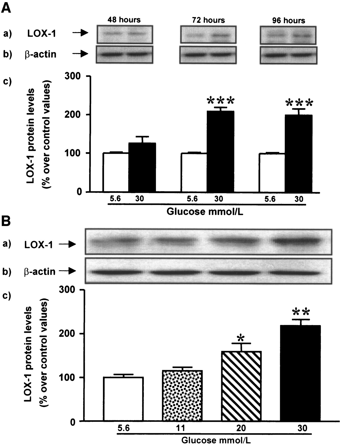 Glucose Enhances Human Macrophage LOX-1 Expression | Circulation
