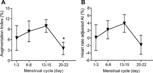 Influence of the Menstrual Cycle, Pregnancy, and