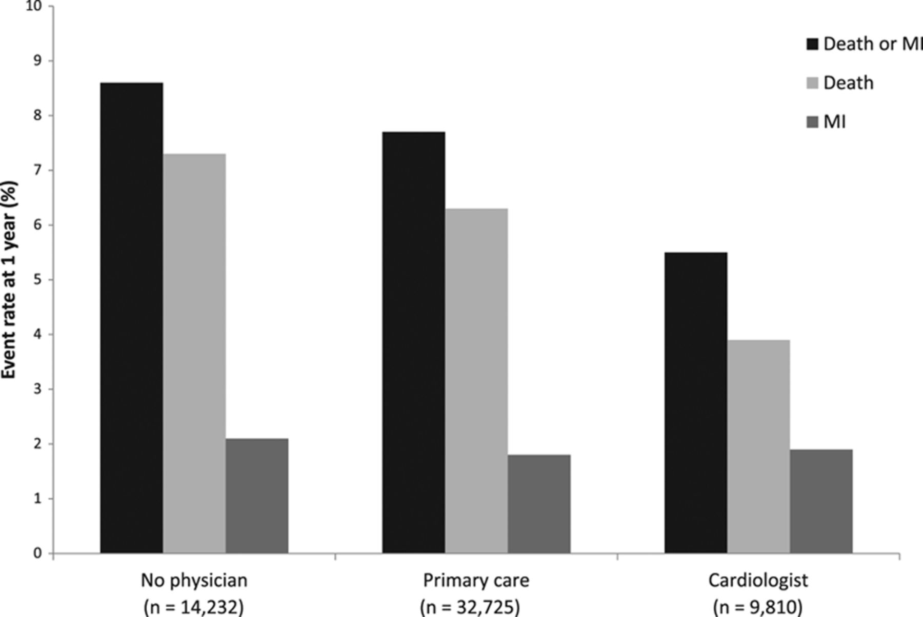 Association Between Physician Follow-Up and Outcomes of Care