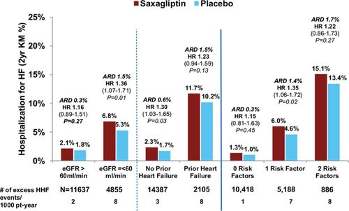 Heart Failure, Saxagliptin, and Diabetes Mellitus: Observations from