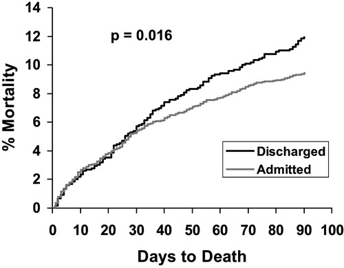 Early Deaths in Patients With Heart Failure Discharged From