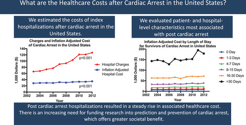 Health Care Costs After Cardiac Arrest in the United States
