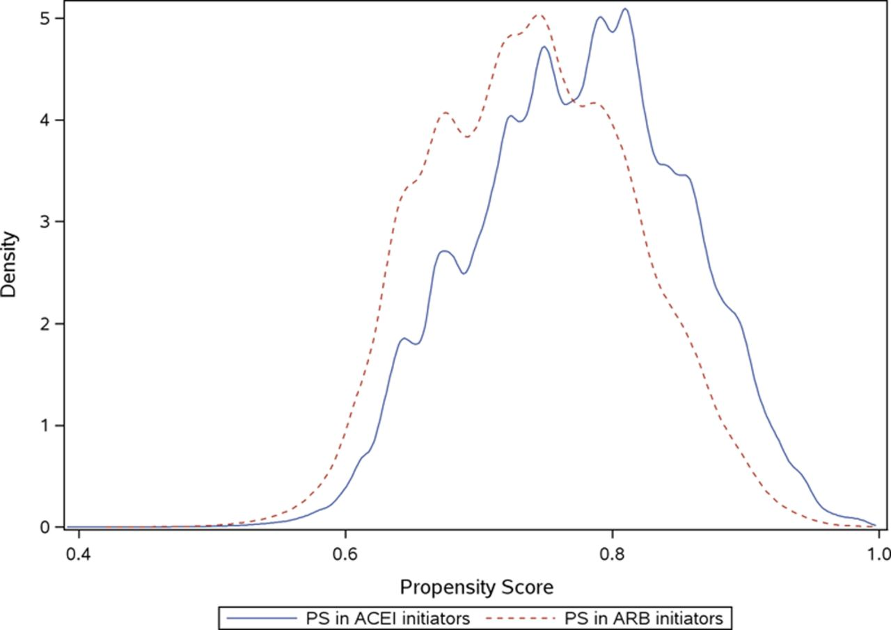 Propensity Score Methods for Confounding Control in