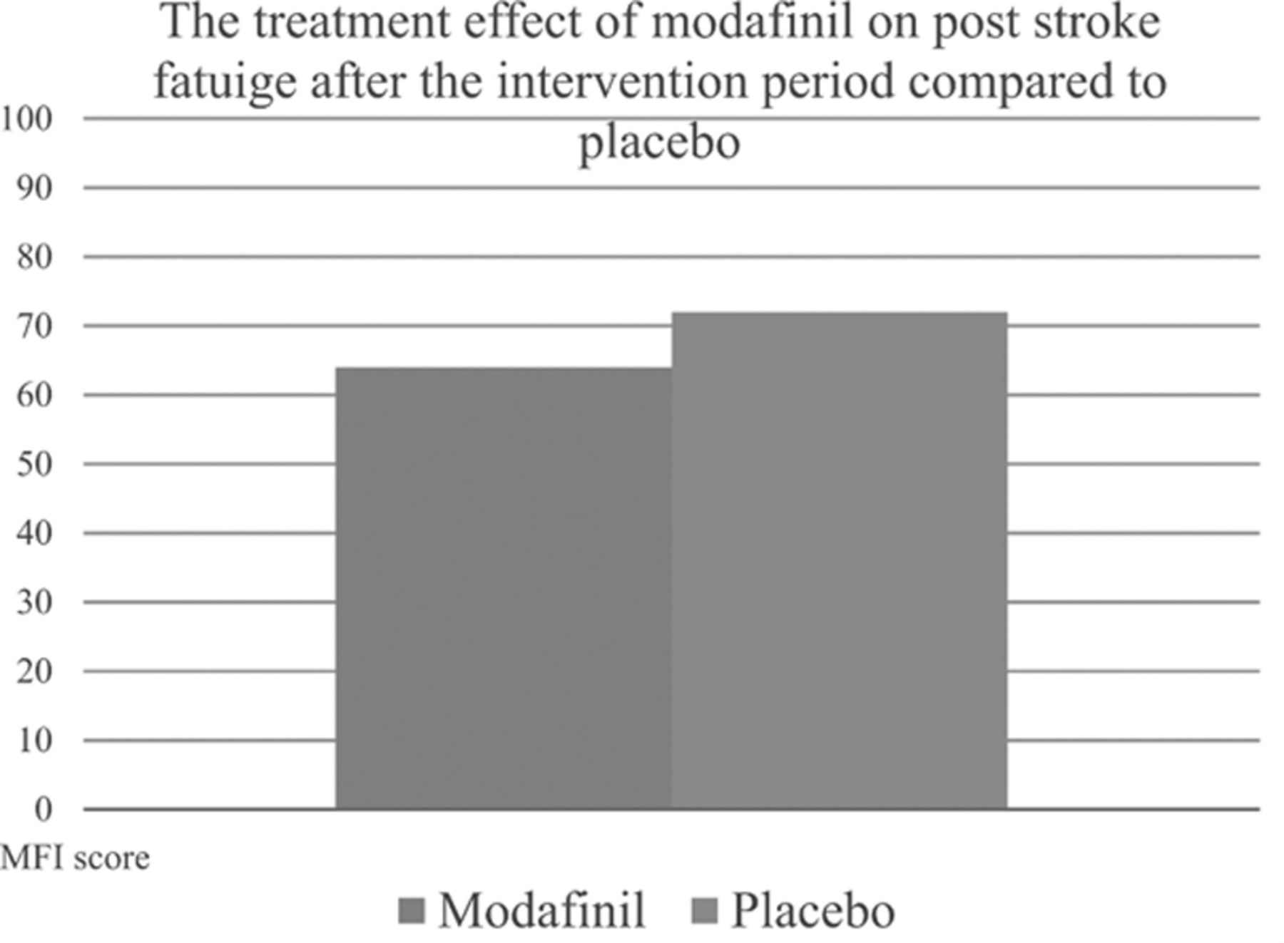 MIDAS (Modafinil in Debilitating Fatigue After Stroke) | Stroke