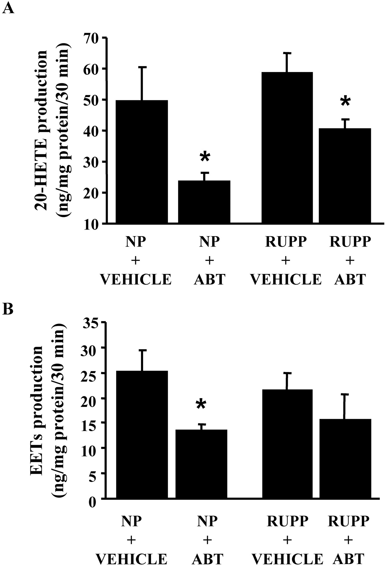 Cytochrome P-450 Inhibition Attenuates Hypertension Induced