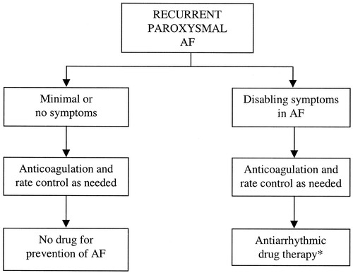ACC/AHA/ESC Guidelines for the Management of Patients With