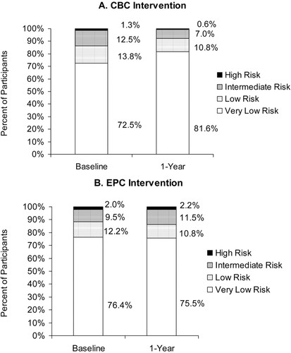 Impact of a Community-Based Multiple Risk Factor