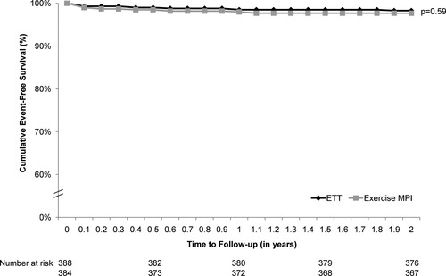Comparative Effectiveness of Exercise Electrocardiography