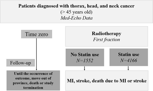 Statin Use And Risk Of Vascular Events Among Cancer Patients