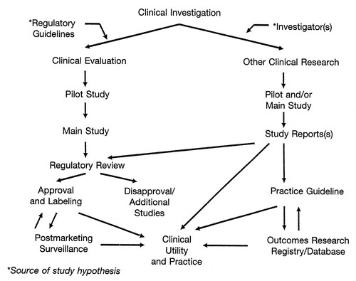 Clinical Investigation of Antiarrhythmic Devices | Circulation