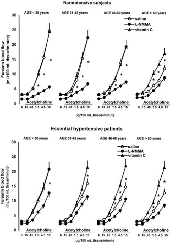 Age-Related Reduction of NO Availability and Oxidative Stress in