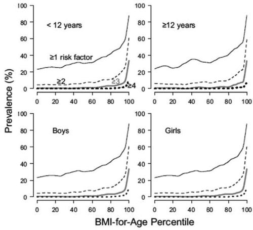 Severe Obesity in Children and Adolescents: Identification